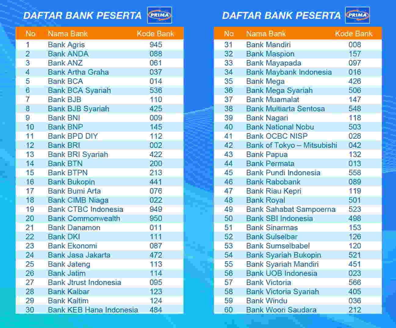 kode bank seluruh indonesia