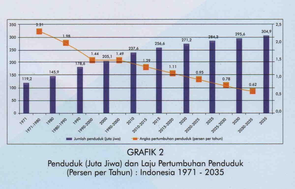 Berapa data jumlah penduduk di indonesia tahun 2018 jumlah penduduk di indonesia tahun 2018 ccuart Gallery