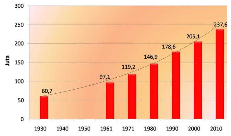 Berapa data jumlah penduduk di indonesia tahun 2018 jumlah penduduk indonesia ccuart Gallery