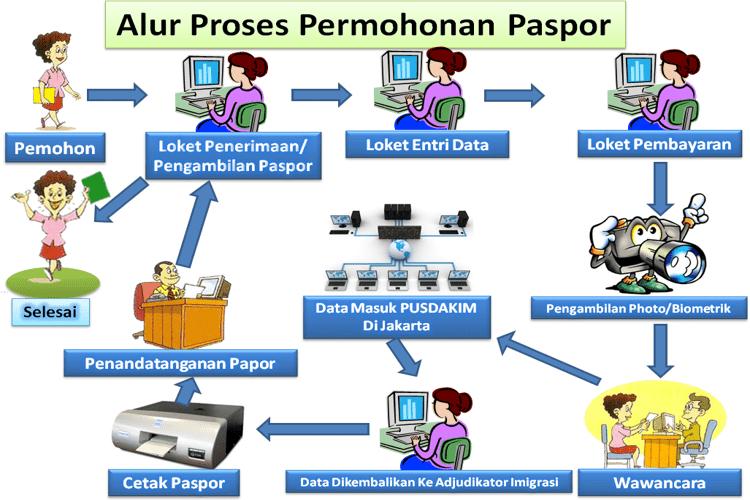 Alur dan Prosedur Pembuatan Paspor